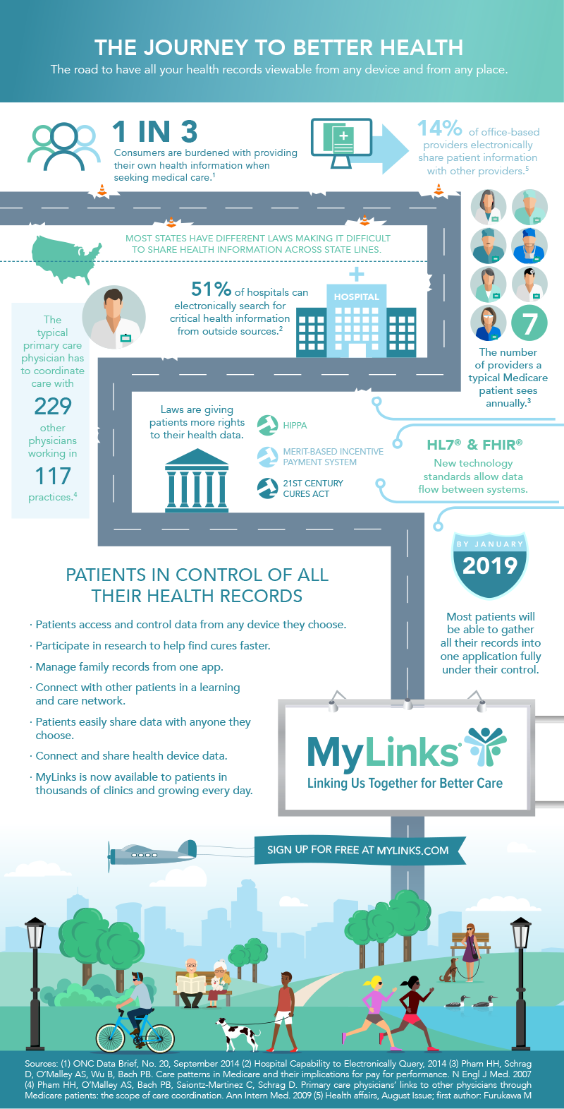 MyLinks Journey to Better Health Infographic
